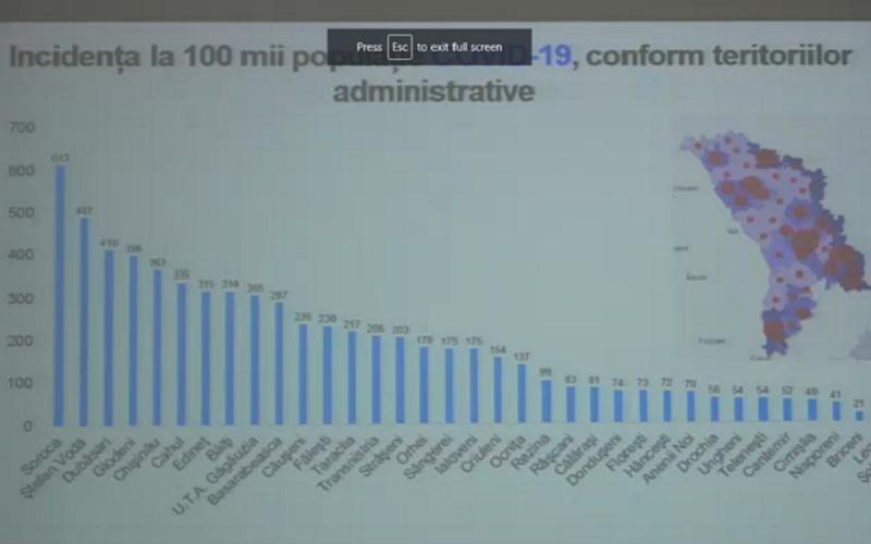 Rata de infectare cu  COVID19, în descreștere în Moldova. E în creștere rata deceselor, comparativ cu alte state. Eventuale scenarii de evoluție ale Covid-19, în țară